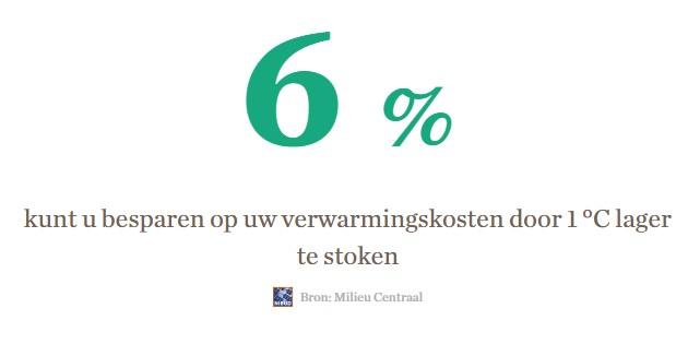 gas besparen energievergelijken energiezaken.nl